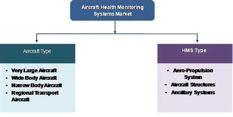 aircraft health monitoring systems market  growing
