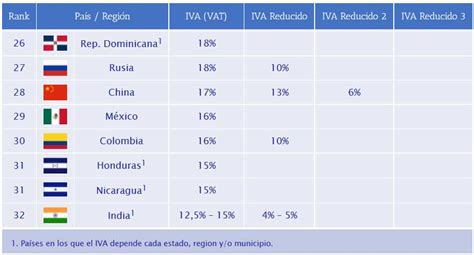 legislacin fiscal 2016 vigente de iva en mexico iva mexico 2016 conoce el ranking de tasa de iva alrededor