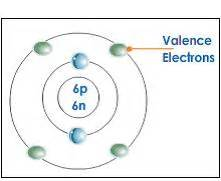 define valance electrons valence shell and valence electron basics of valency