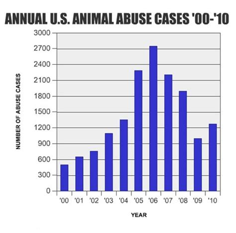 animal abuse graphs and charts 2014 statistics on animal abuse newhairstylesformen2014 com