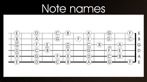 String For Beginners - guitar note names left handed learn the notes names on