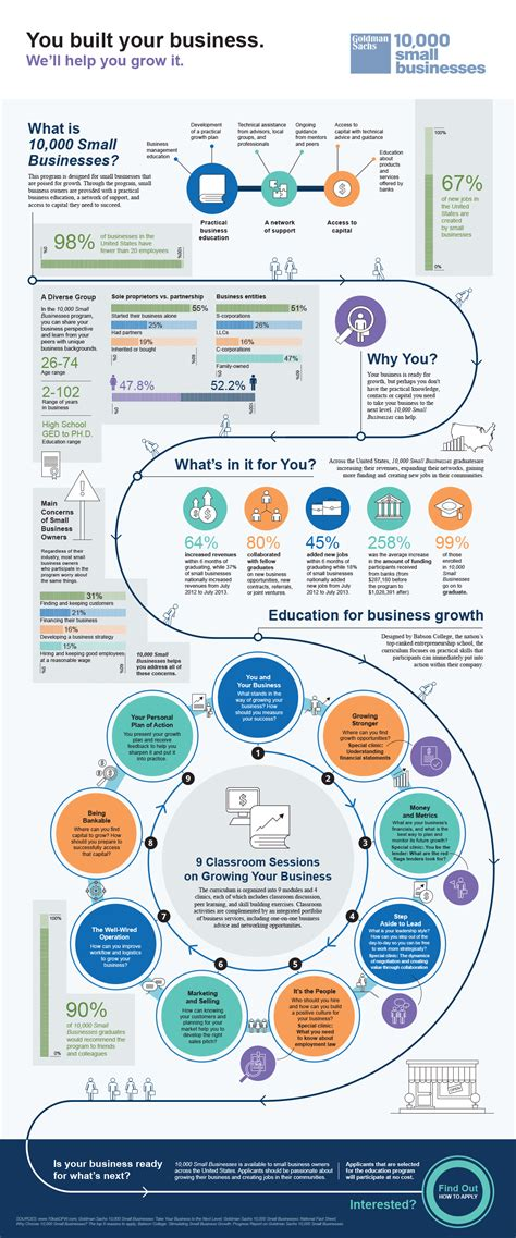 Goldman Sachs Small Business Mba Program by Goldman Sachs 10 000 Small Businesses Infographic On Behance