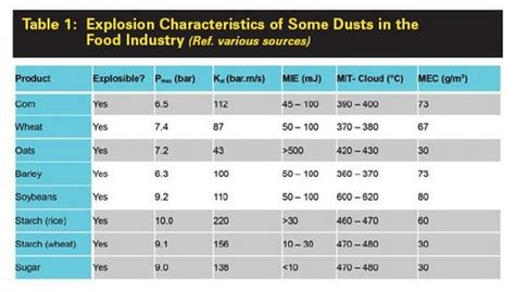 minimum ignition energy table hazardex dust explosions in the food industry