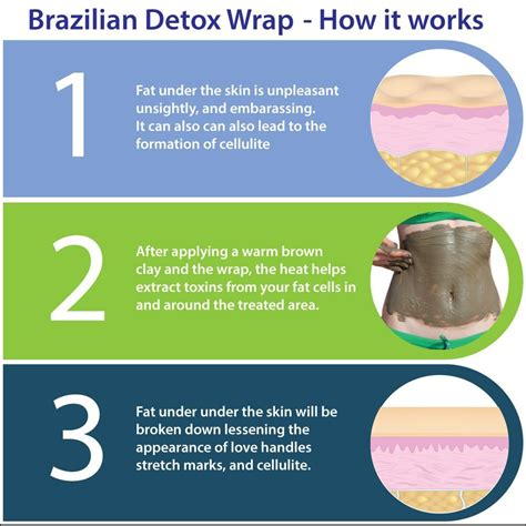 Cell Detox Wraps by Wrap Clay Wrap Slimming Wrap