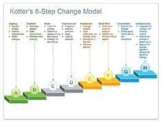 kotter suggests that leadership and management john kotter s penguins power change management