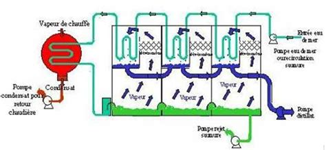 design of multi effect distillation e 25 possibilities of using sea water or brackish water