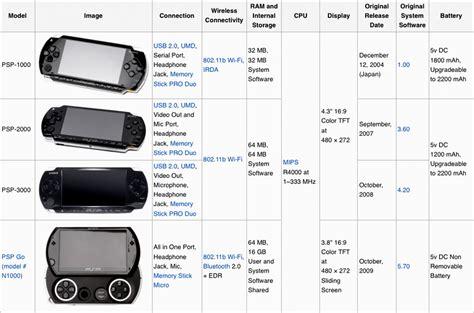 Different Psp Models