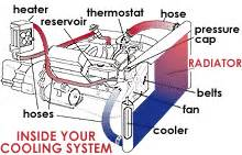main componnents of your cooling system carparts com