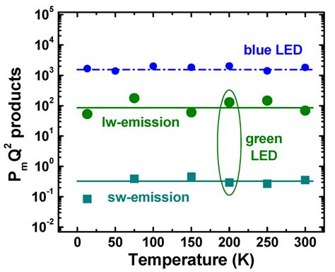 light emitting diode materials materials special issue light emitting diodes and laser diodes materials and devices