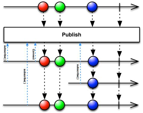 rxjava tutorial github reactivex publish operator