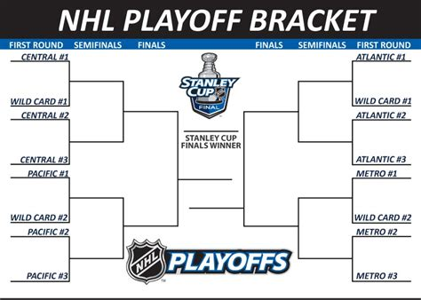 nhl playoff bracket template the capitals would potentially play the pittsburgh