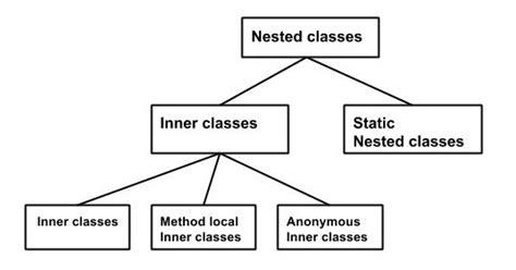 java pattern underscore inner class in java top java tutorial
