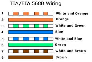 ethernet cable color code cat5e cable wiring diagram get free image about wiring