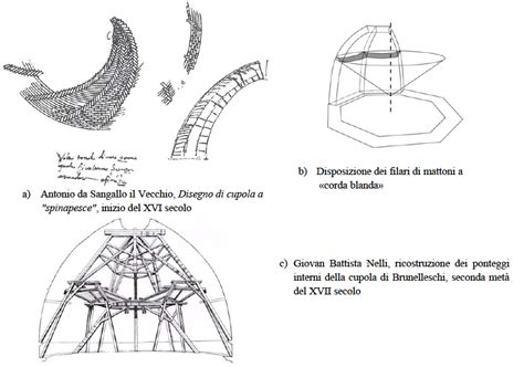 cupola di brunelleschi la costruzione della cupola brunelleschi ipotesi