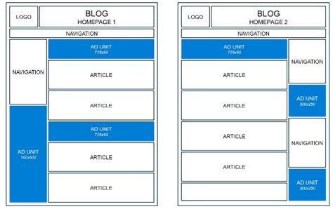 best blog layout for adsense best google adsense placement for blog taken from
