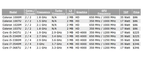 intel mobile cpu list intel price list reveals new i5 and i7 mobile cpus