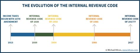 internal revenue code section 529 individual tax reforms of house gop tax cuts and jobs act