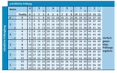 punkte noten tabelle abiturbenotungstabelleninterpretation abitur noten