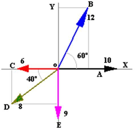 imagenes vectores fisica vectores