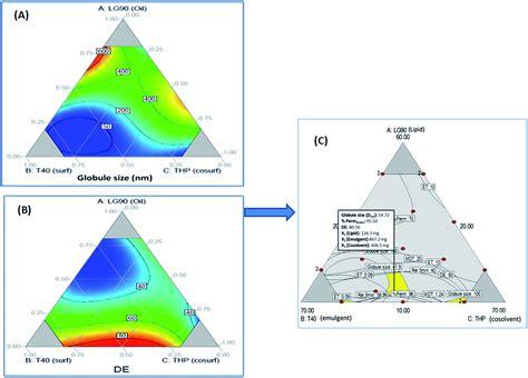 Design Expert Overlay Plot | systematic development of novel cationic self