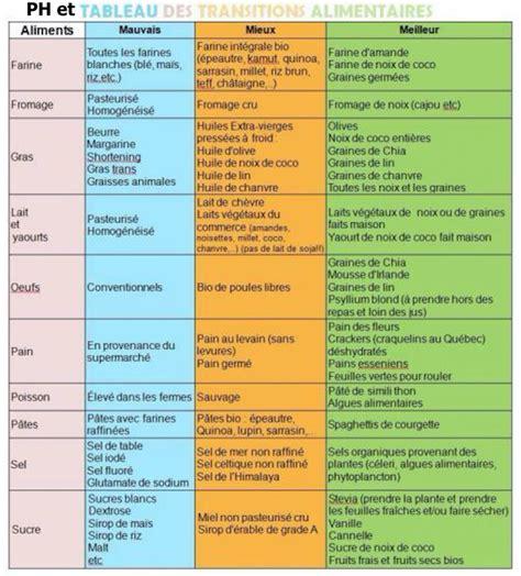 alimentazione acido basica ph des aliments em49 jornalagora