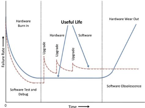 Bathtub Curve Reliability by The Bathtub Curve Depicting The Hardware And Software