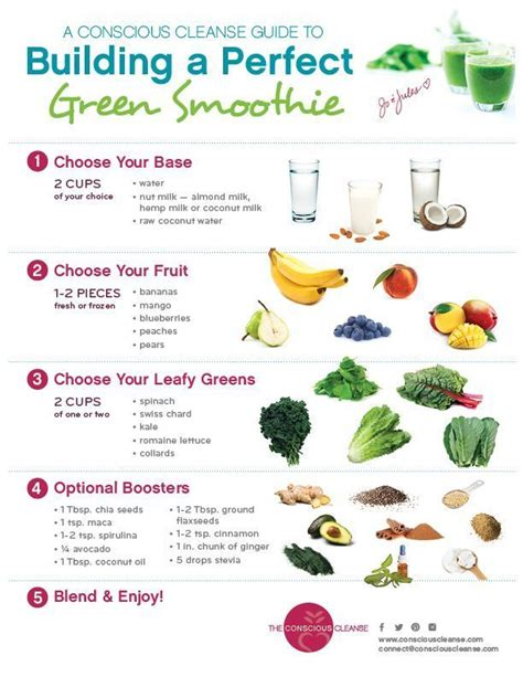 Smoothies To Help Detox From Chemo And Brain Surgery by Conscious Cleanse Green Smoothie Guide