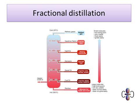 diagram of fractional distillation fractional distillation related keywords fractional