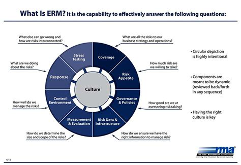 enterprise risk management framework template pictures to