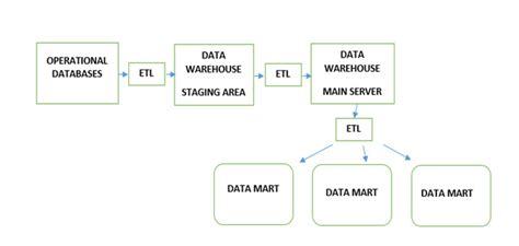 architecture of data warehouse with diagram data warehouse architecture with diagram and pdf file