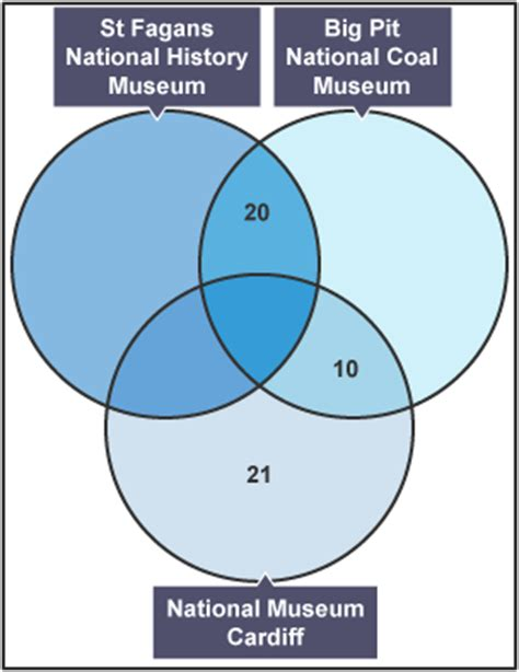 nrich venn diagrams venn diagram nrich gallery how to guide and refrence