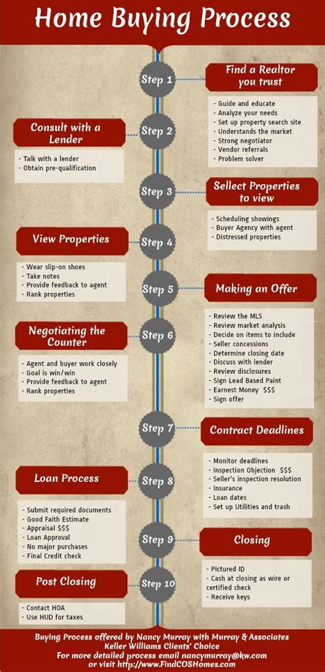 what s the process of buying a house 25 best ideas about home buying process on pinterest buying first home house