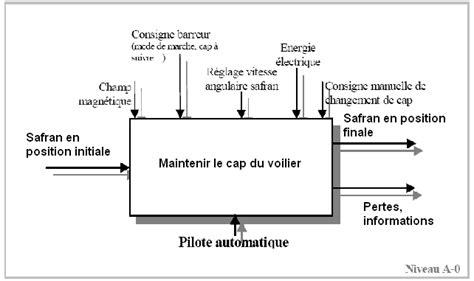 diagramme fast de la machine a laver td pilote automatique corrig 233 wikim 233 ca