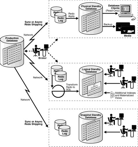 oracle 11g data guard architecture diagram oracle database high availability data guard standby