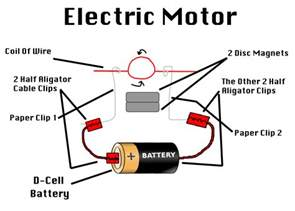 electric motor diagram by thedevingreat on deviantart