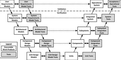 house design software test using v models for testing
