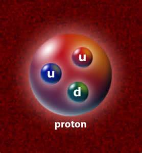 Proton Electricity Shrinking Proton Raises Eyebrows Physics Math
