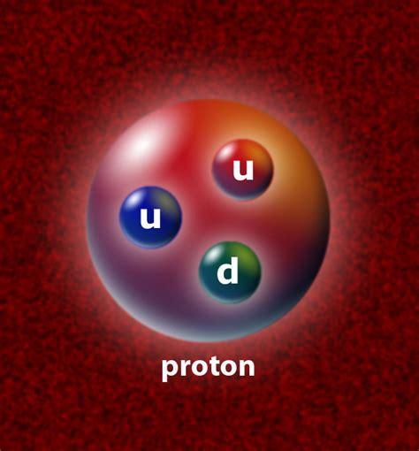 Proton Quarks by Proton Parts