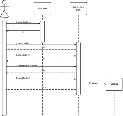 uml interaction diagram what is unified modeling language lucidchart