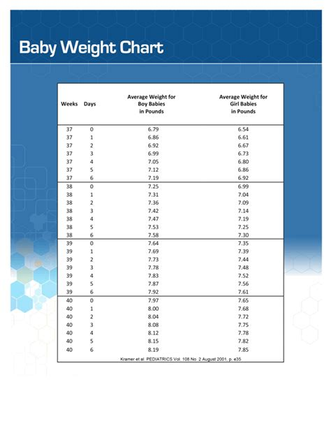baby chart printable baby weight charts for boys and