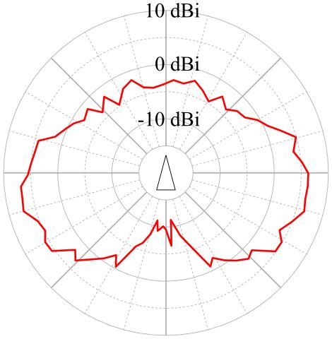Antenna Pattern Xml | modules veins
