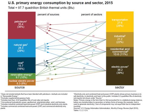 the energy u s energy facts energy explained your guide to