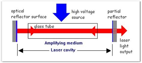 laser diodes explained simple electromagnetic weapons lasers part one 171 fear of lightning
