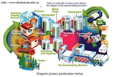 bioteknologi untuk kita semua pembuatan yoghurt proses pembuatan kertas turbininstrument