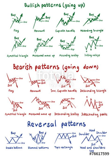 stock pattern picture quot stocks and forex chart patterns quot stock image and royalty