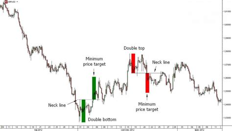 chart pattern types types of chart patterns for binary options trading