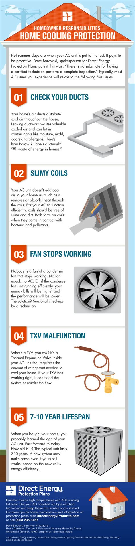 protection plans for furnaces and air conditioners home cooling protection infographic direct energy