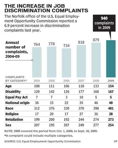 workplace discrimination complaints rise business pilotonline