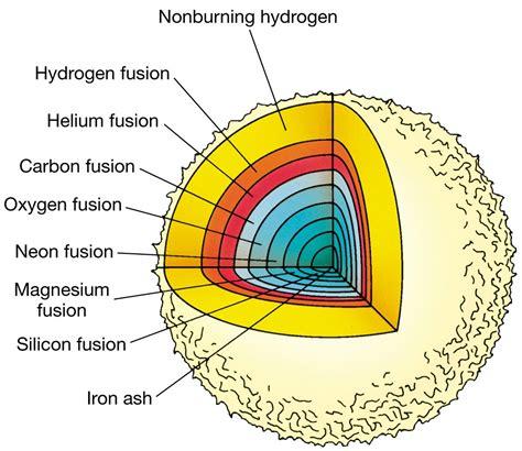 the diagram diagrams of the sun diagram site
