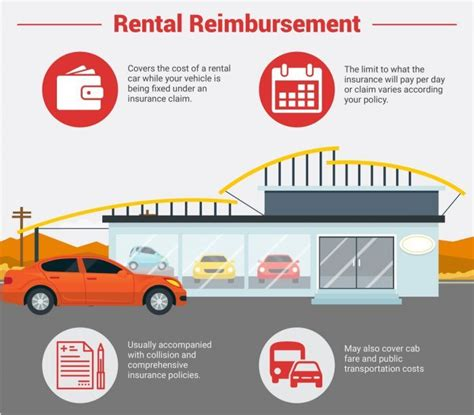 Car Rental Types Of Insurance by All The Different Types Of Car Insurance Coverage